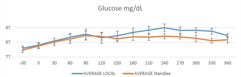 Glucose response chart